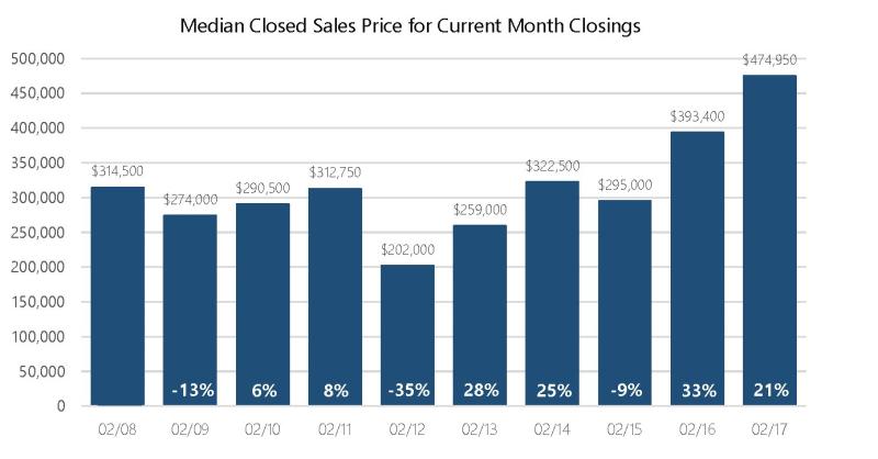 Feb 2017 Median Price