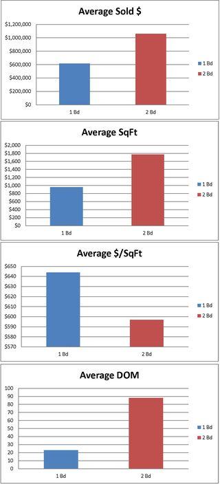 Sales Spotlight Graphs Escala 11.21.14
