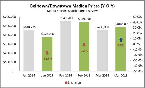 Belltown & Downtown (First Q 2015)_Page_2