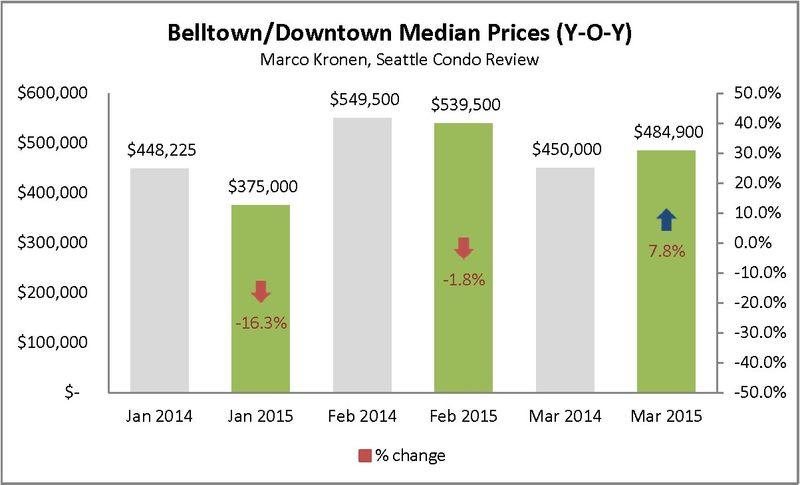 Belltown & Downtown (First Q 2015)_Page_2
