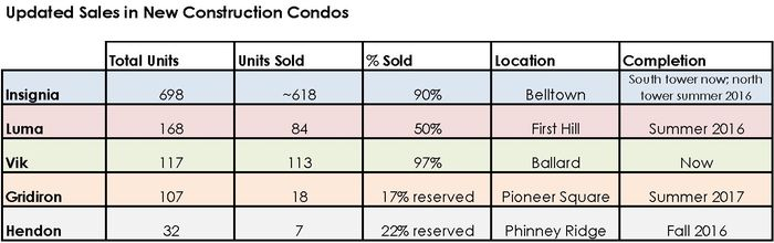 Updated Sales in New Construction Condos