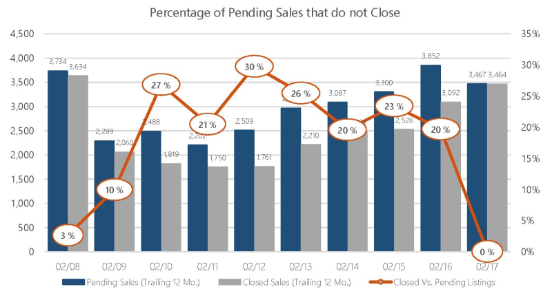 Feb 2017 Sales not Closing